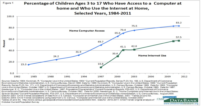 "Data on ""Home Internet Use"" and ""Home computer access"" for children ages 3-17"