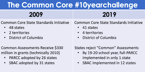 common core blog 1